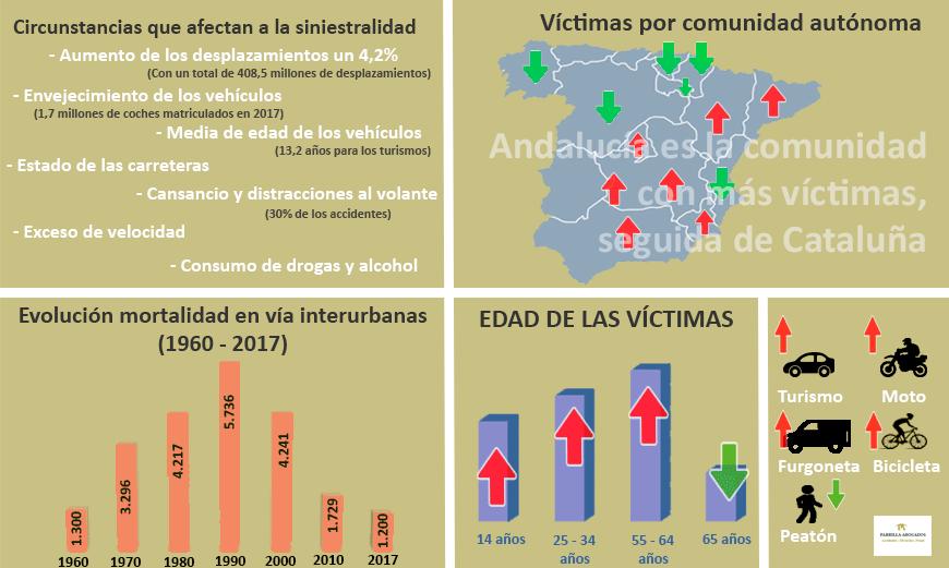 Estadísticas accidentes de tráfico 2017 en España